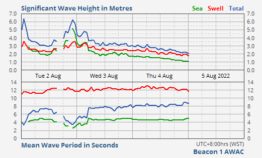 Main Shipping Channel Entrance Wave Data